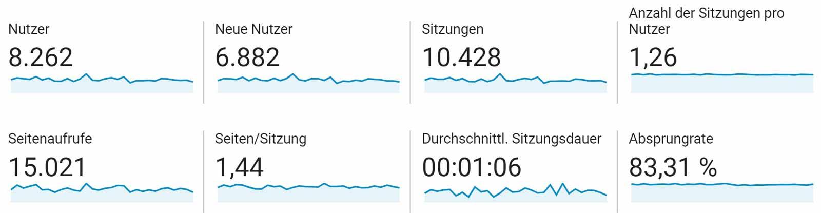 2020-04-Google-Analytics-Statistik-Aufrufe-Fensterkatzen