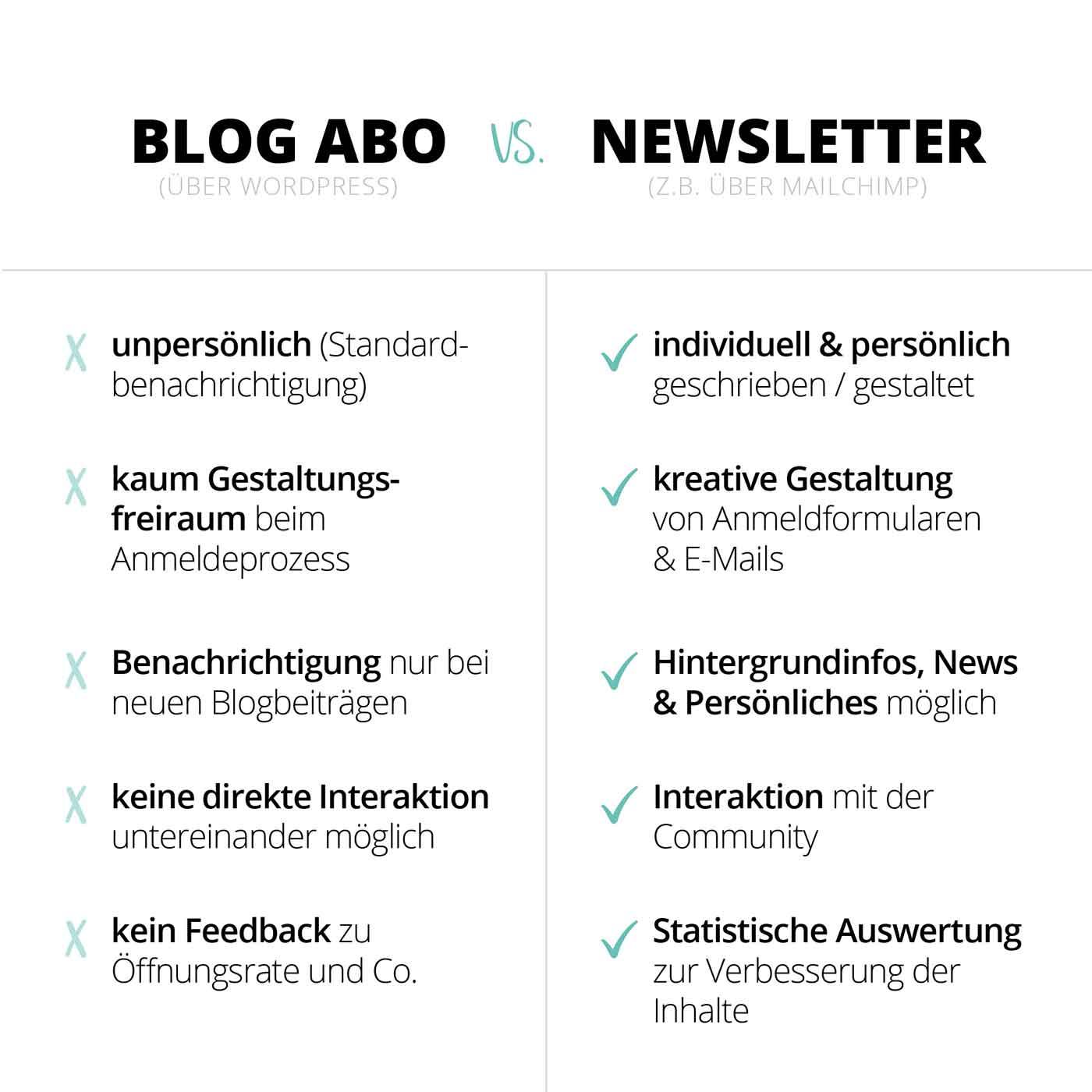 Fensterkatzen-Umstellung-Blog-Abo-zu-richtigem-Newsletter-Vergleich